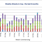 Weekly Attacks in Iraq - the last 6 months