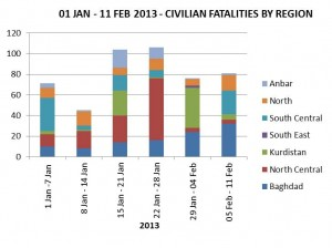 20130212_Incident Graph