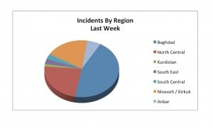20-25 Mar Incidents by Province