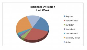 04-08 Apr_Incidents by Region