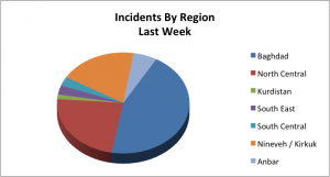 26 mar-01 Apr_Incidents by Region