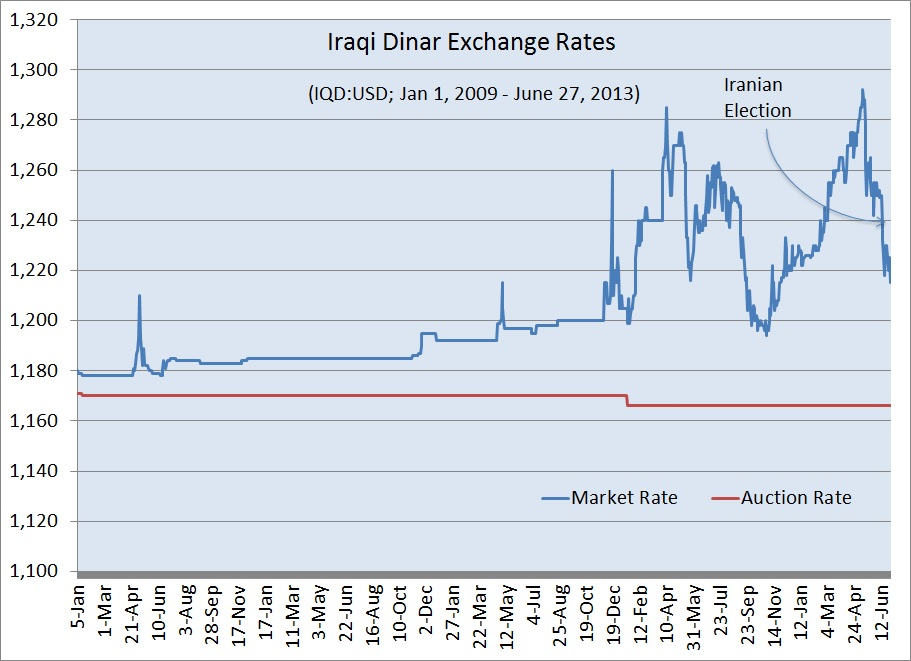 Thursday, (Iraqi Dinar) - up-to-date exchange rate, €1 = IQD. Development graph of Iraqi Dinar (IQD), Currency converter.