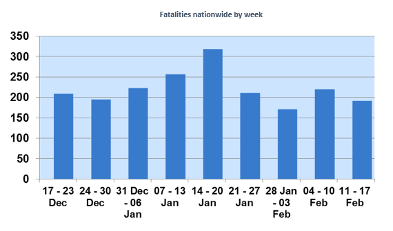 Weekly Security Update 18 – 24 Feb 2014