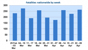 Fatalities by week