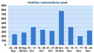 141125 Iraq Casualty Graph