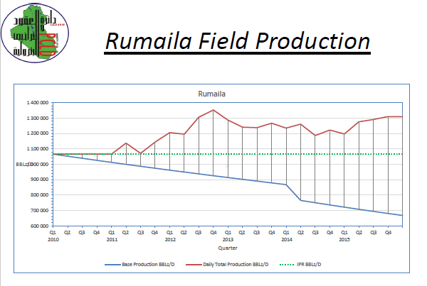 Rumaila production