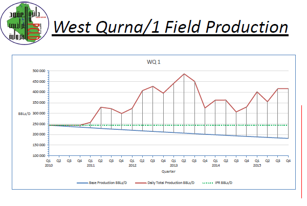West Qurna 1 production