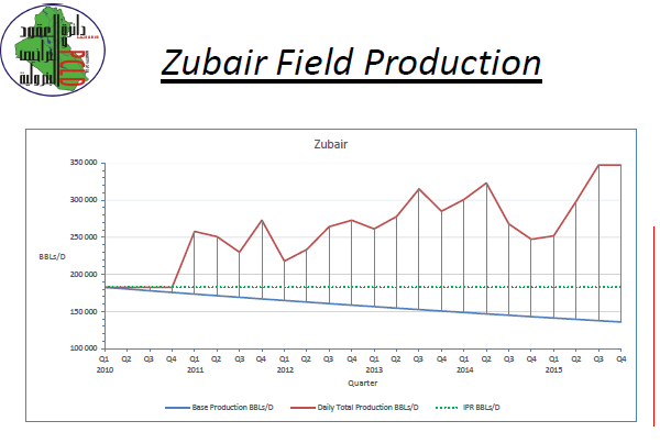 Zubair production