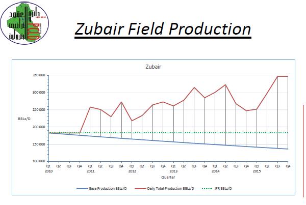 Zubair production