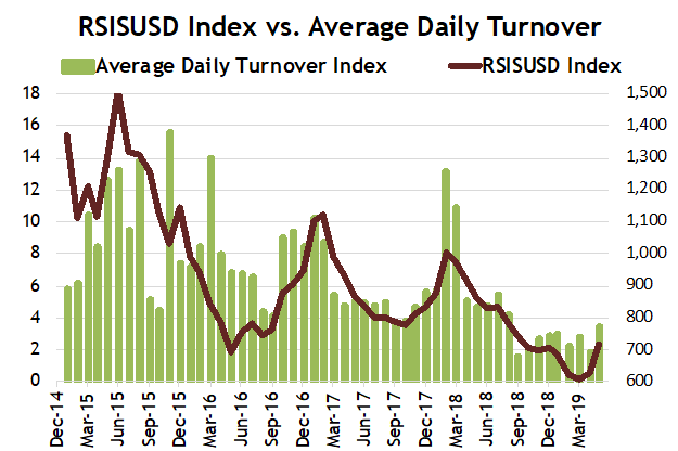 Iraqi Stock Market wakes up from its Slumber AT-060619-1